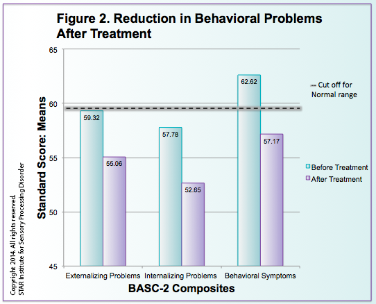 Bar Graph showing Reduction in Behavioral Problems After Treatment