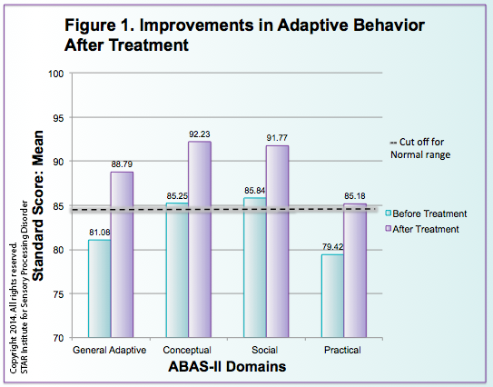 Bar Graph showing Improvements in Adaptive Behavior after Treatment